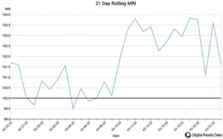 Последние недели майнеры продавали больше биткоинов, чем добывали