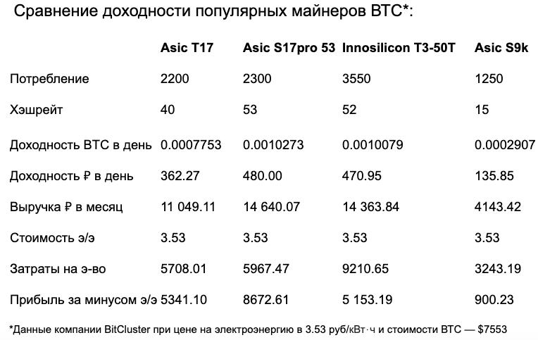 Криптовлютный майнинг в 2020 году: Оборудование, монеты, оценка доходности