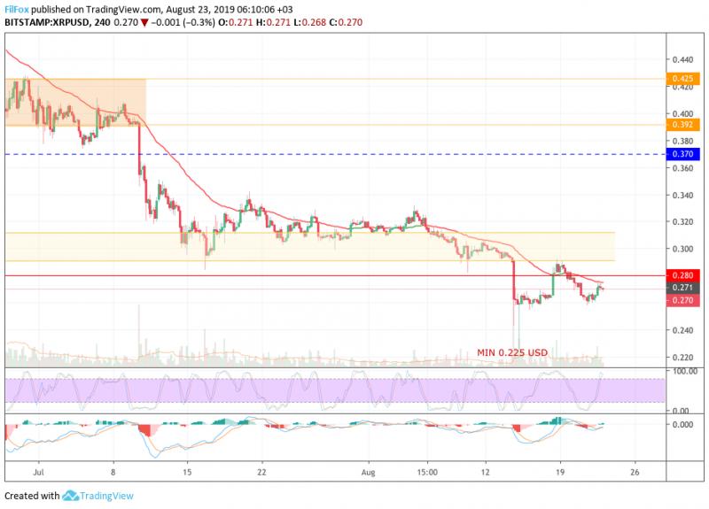 Анализ цен BTC, ETH, XRP (23.08.19)