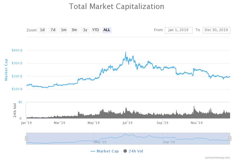 Финансовый рынок, как недостижимая цель для биткоина