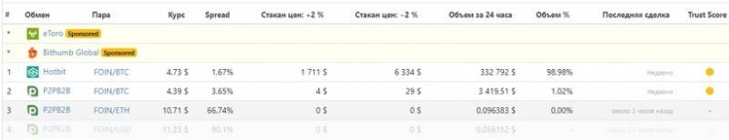 Токен FOIN обрушился за считанные часы на 99,5% — команда украинского проекта назвала причины