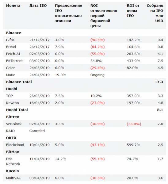 BitMEX: капитализация IEO-проектов в 2019 году составила $907,7 млн