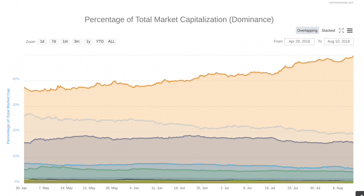 Bitcoin Dominance Rate Hits 50% For First Time in 2018