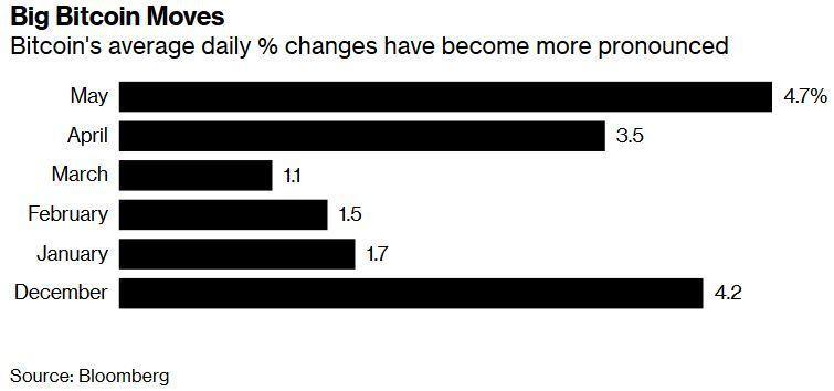 Волатильность биткоина достигла максимальных значений с декабря прошлого года
