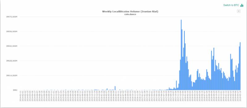 LocalBitcoins запретила покупать биткоины пользователям из Ирана
