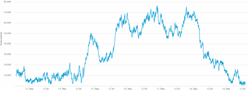 Чисто неподтвержденных транзакций в мемпуле биткоина резко сократилось
