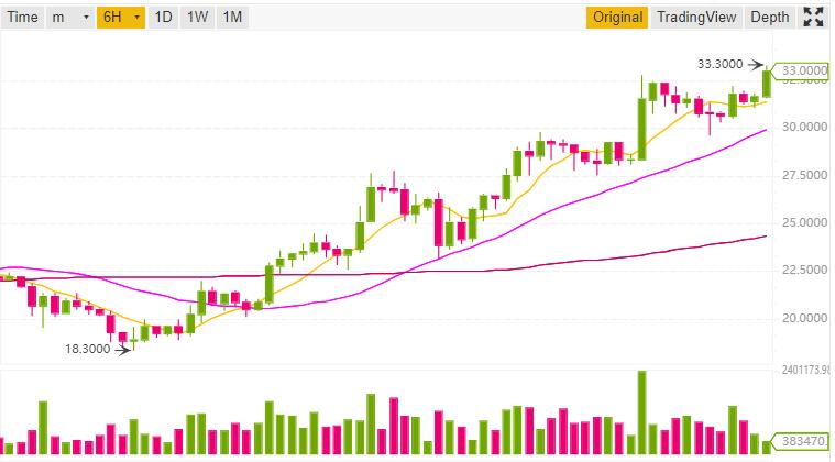 Binance показала, как будет выглядеть интерфейс биржи в режиме маржинальной торговли