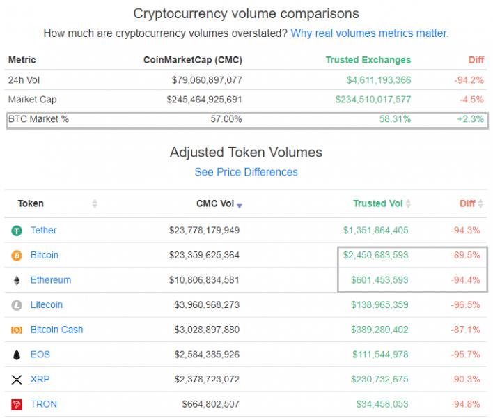 Переоцененность CoinMarketCap или как фейковые объемы влияют на криптоиндустрию