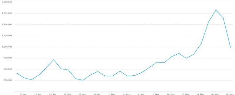 Количество неподтвержденных транзакций в мемпуле биткоина пошло на спад