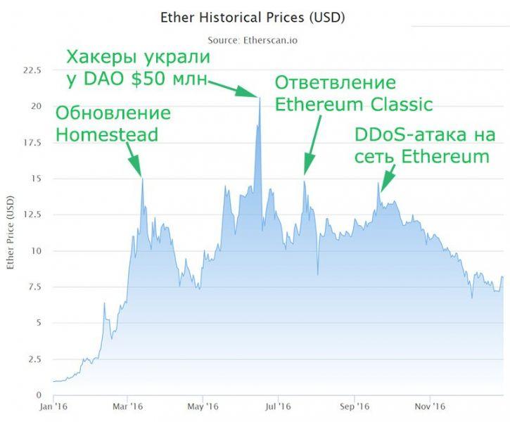 2015-2019: История цены Ethereum