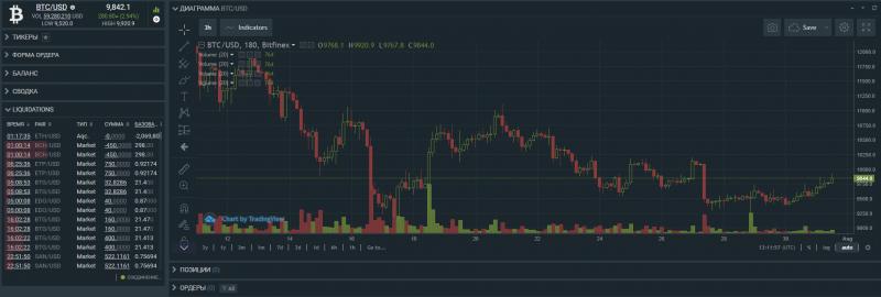 Завтра Bitfinex уйдет на техническое обслуживание