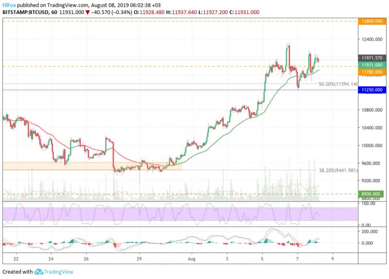Анализ цен BTC, ETH, XRP (08.08.19)