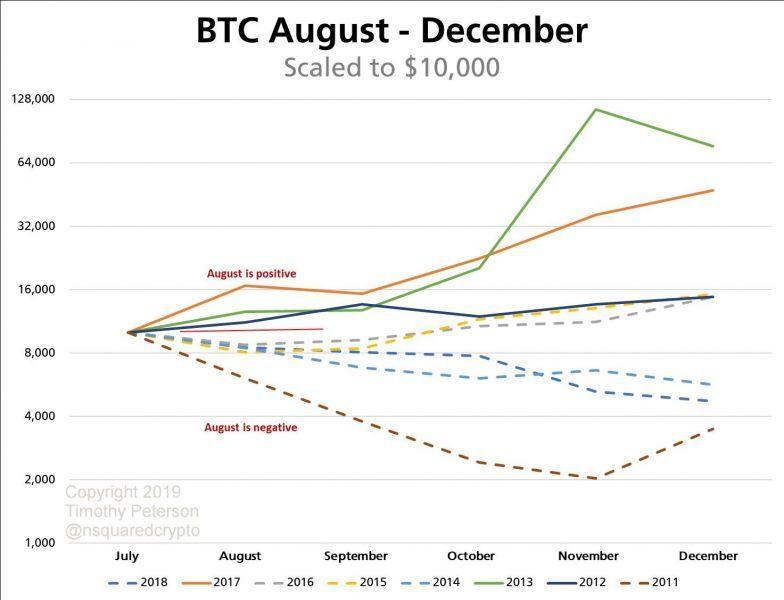 Аналитик: Биткоин может вырасти до $17 000 к концу этого месяца