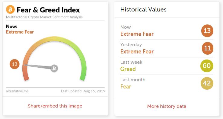 «Индекс страха» достиг экстремальных значений на фоне падения биткоина к отметке $9500