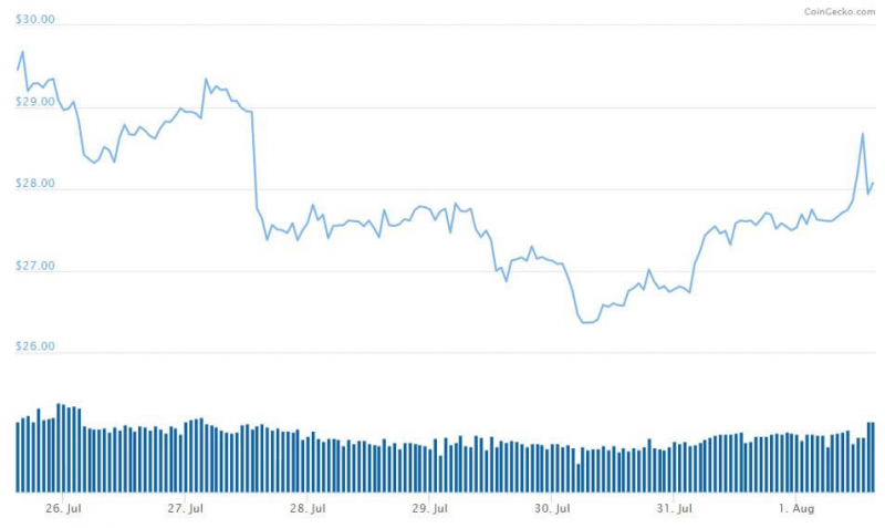 IEO WINk обеспечило 800% прибыль