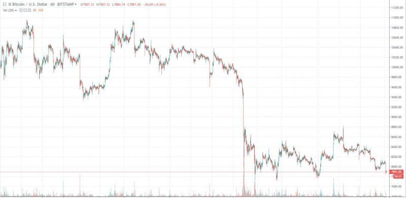 Биткоин-кит на Binance обвалил курс BTC