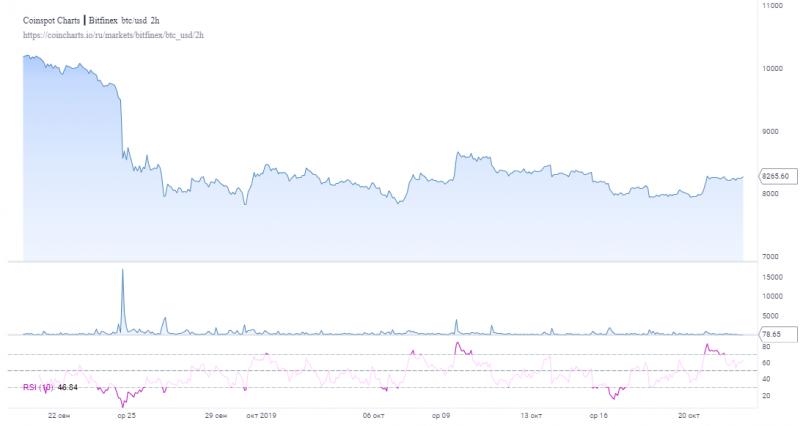 Волатильность биткоина находится на низких значениях уже почти месяц