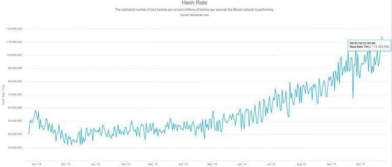 Хешрейт биткоина обновляет максимум, пока его цена снижается