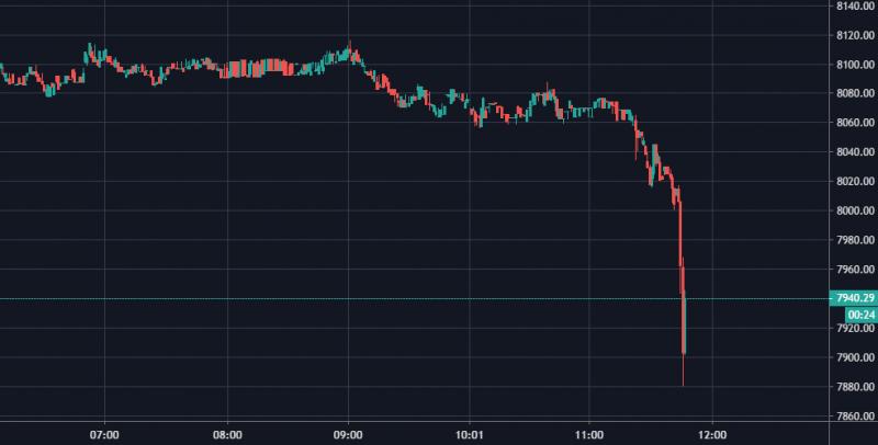 Курс биткоин опустился ниже $7500