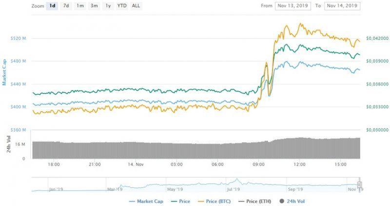 Токен Crypto.com вырос на 17% на фоне запуска криптовалютной биржи