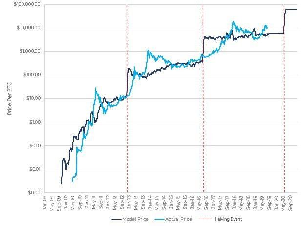 Почему майский халвинг может не подтолкнуть цену биткоина вверх?