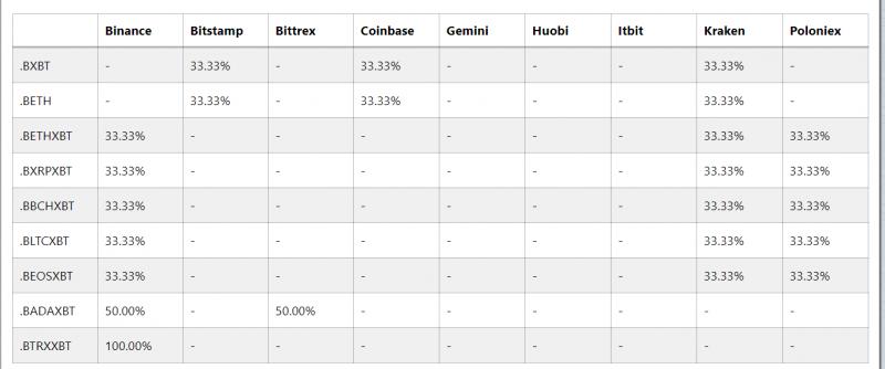 С 22 ноября BitMEX изменит алгоритм расчета криптовалютных индексов