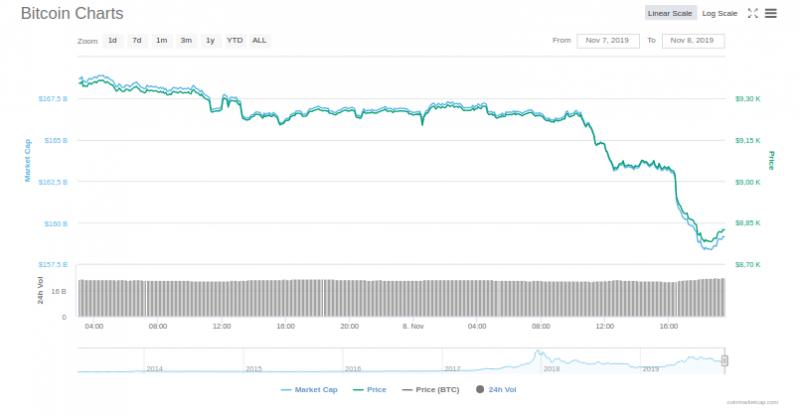 Цена биткоина опустилась ниже $9000