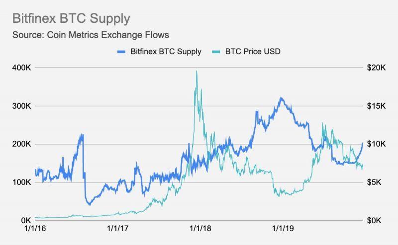 Технический директор Bitfinex утверждает, что биржа продолжает оставаться рентабельной