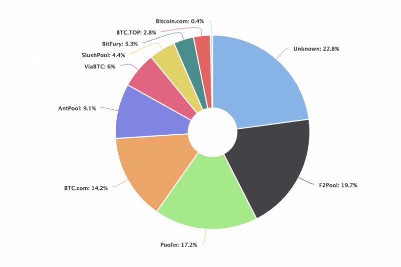 Новый рекорд в сети биткоина, отмена крупнейшего эйрдропа в истории и другие ключевые события недели