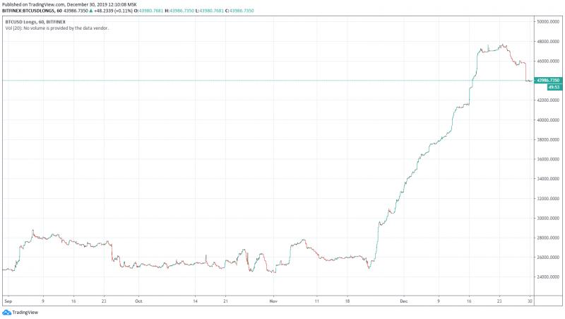 Количество длинных позиций у биткоина сократилось впервые с конца ноября
