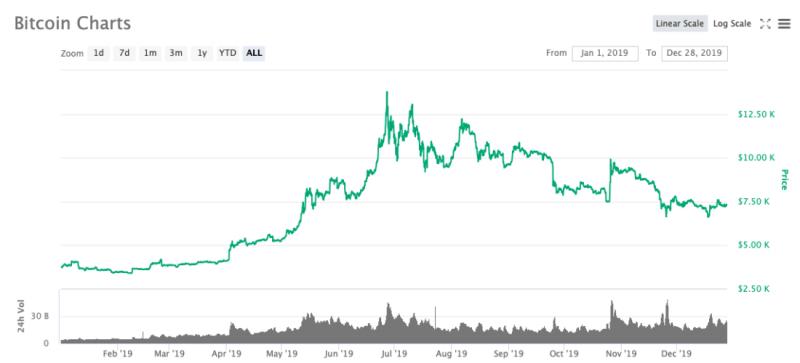 Как цена биткоина коррелирует с поисковыми запросами в Google