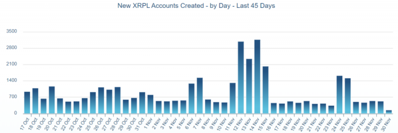 XRP-транзакции установили новый рекорд