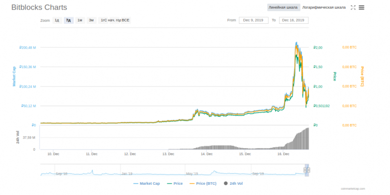 Токен Bitblocks взлетел на 387% за сутки