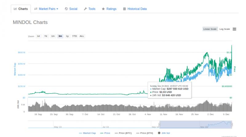 Токен Mindol вырос в цене почти на 2000% за полтора месяца