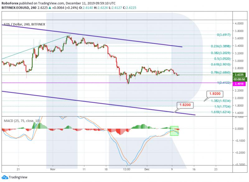 Анализ цен криптовалют: медленное снижение продолжается