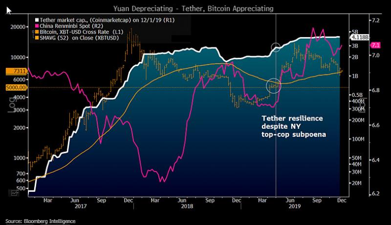 Аналитик Bloomberg: У биткоина хорошие шансы на рост в 2020 году