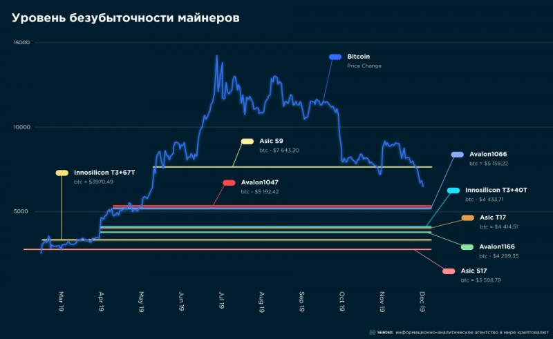 Как точка безубыточности майнинга коррелирует с ценой биткоина