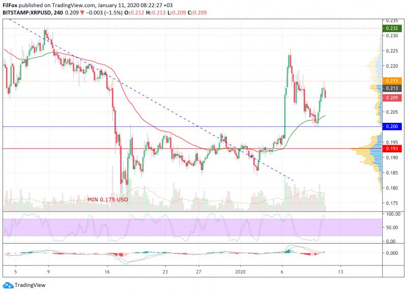 Анализ цен BTC, ETH, XRP (11.01.20)