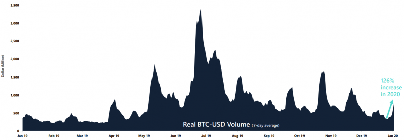 Аналитики отметили рост объёма торгов биткоином за последнюю неделю