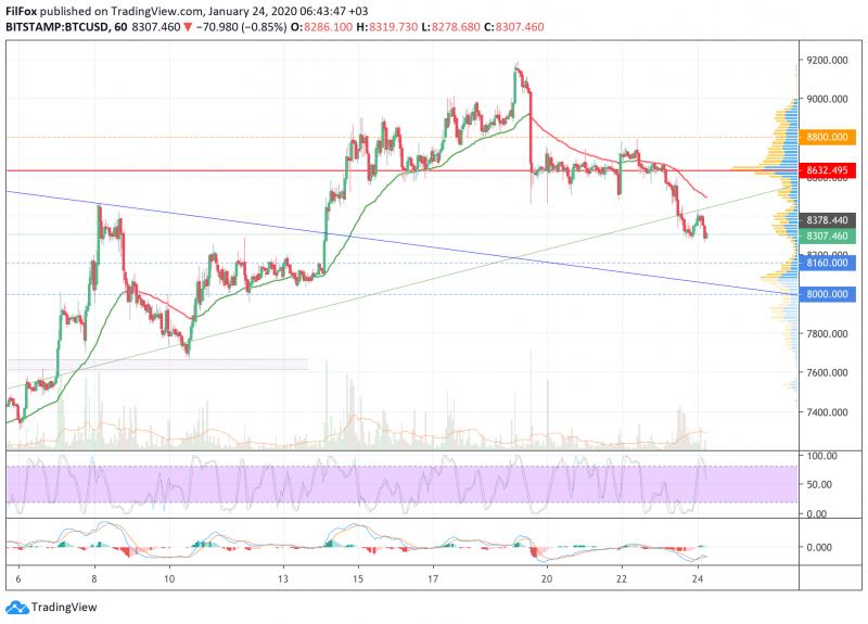 Анализ цен BTC, ETH, XRP (24.01.20)