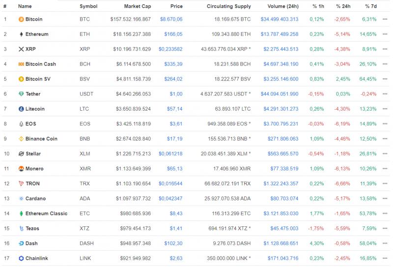 Новый рекорд биткоина в 2020 году, экспансия Kraken, цифровой доллар США и другие события недели