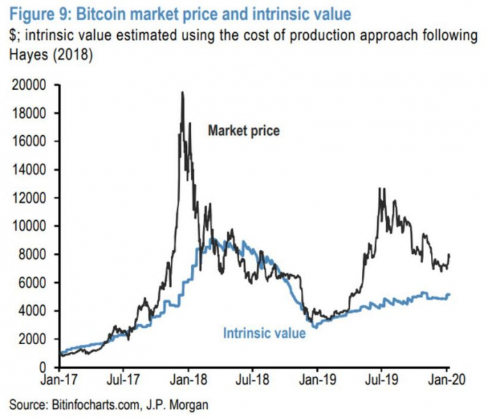 Стратег JPMorgan указал на фактор снижения цены биткоина