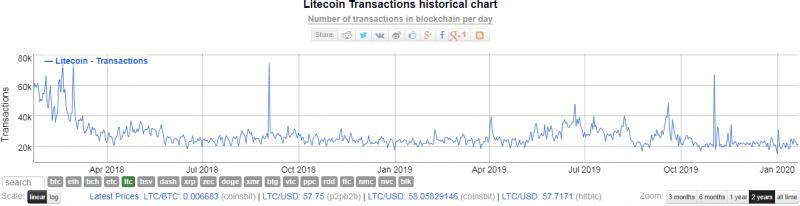 За прошлый год объем транзакций в сети Лайткоина составил более $100 млрд