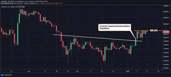 Теханалитик: для продолжения ралли цене биткоина нужно пройти уровень $8200