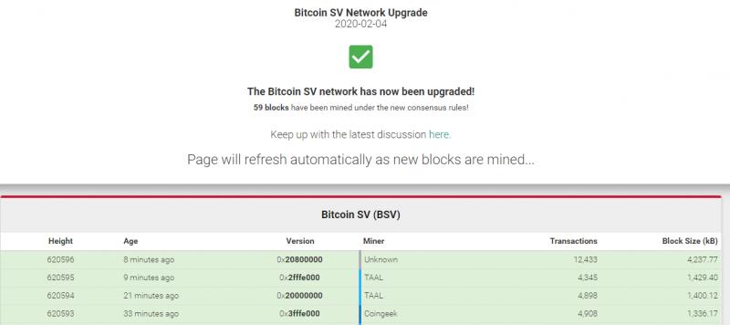 В сети Bitcoin SV состоялся хардфорк. Без проблем не обошлось