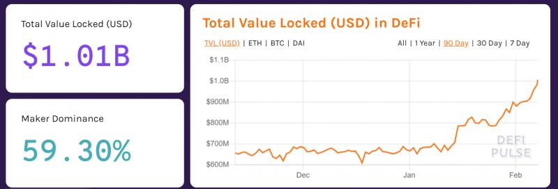 Стоимость Ethereum в DeFi-приложениях превысила $1 млрд