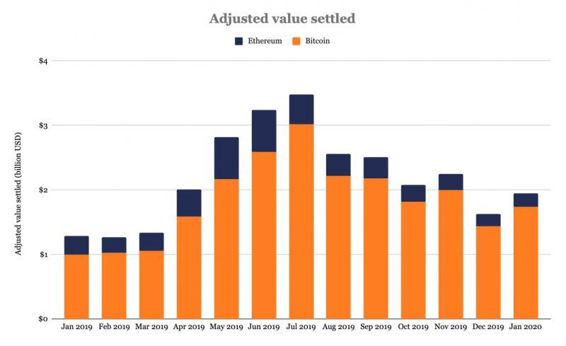 Отчет: объемы торгов на спотовых биткоин-биржах и платформе CME стремительно растут
