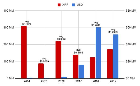 Whale Alert: сооснователь Ripple продал более миллиарда токенов XRP