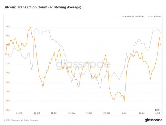 Инвесторы стали все реже переводить свои биткоины на биржи