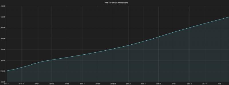 Количество транзакций в сети Биткоина превысило 500 млн с момента запуска
